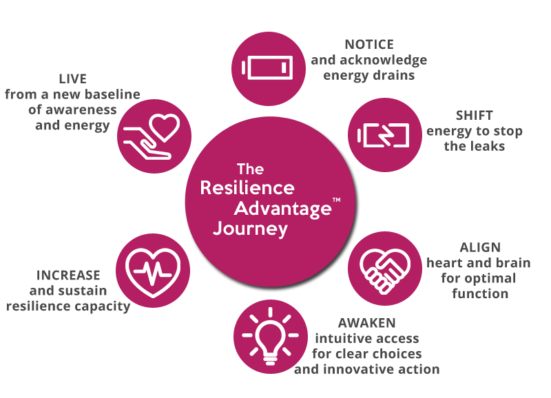 Resilience Advantage Journey